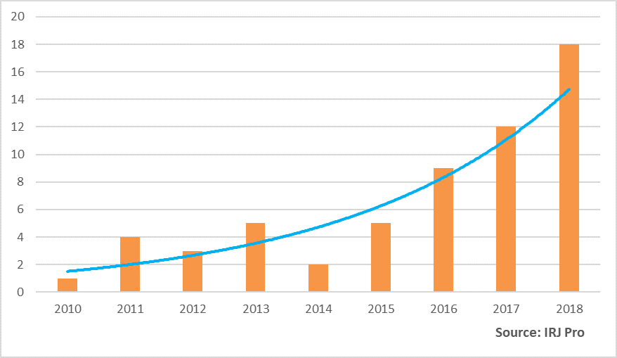 Number of projects by construction date